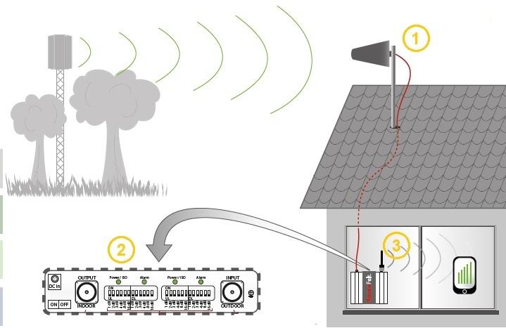 Installatie GSM repeater